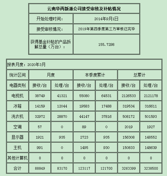 云南2020.3.png